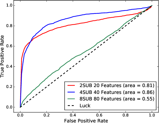 Figure 4 for Detecting Target-Area Link-Flooding DDoS Attacks using Traffic Analysis and Supervised Learning