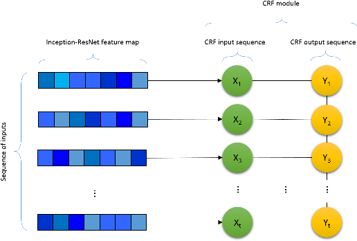 Figure 2 for Spatio-Temporal Facial Expression Recognition Using Convolutional Neural Networks and Conditional Random Fields