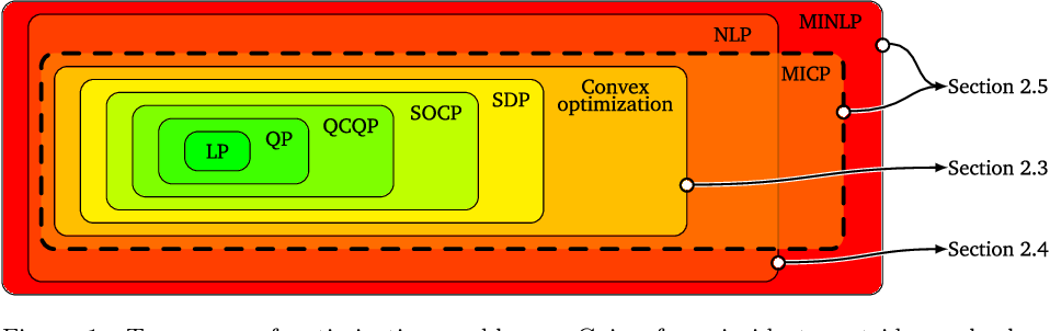 Figure 1 for Advances in Trajectory Optimization for Space Vehicle Control