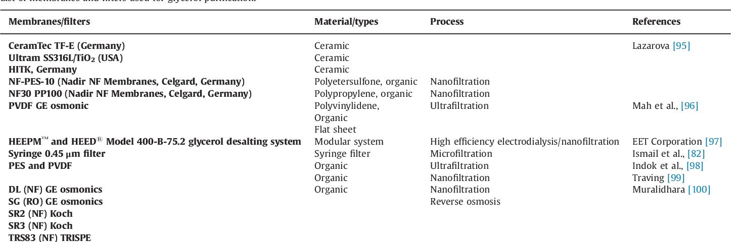 Syringe Filter Types