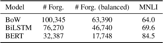Figure 1 for Robust Natural Language Inference Models with Example Forgetting