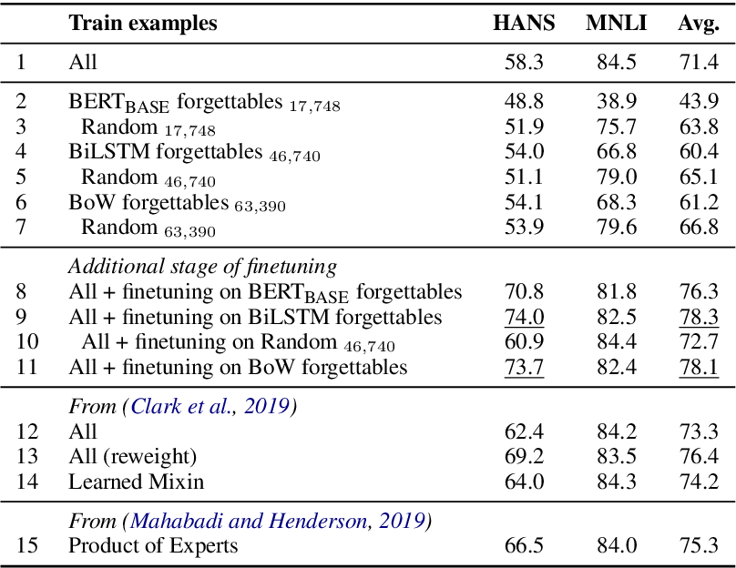 Figure 3 for Robust Natural Language Inference Models with Example Forgetting