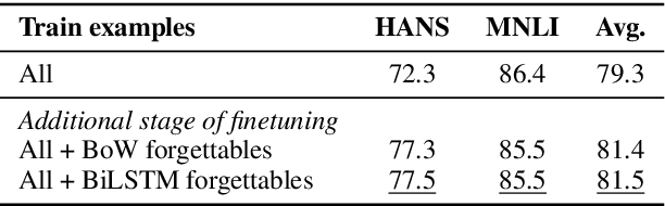Figure 4 for Robust Natural Language Inference Models with Example Forgetting