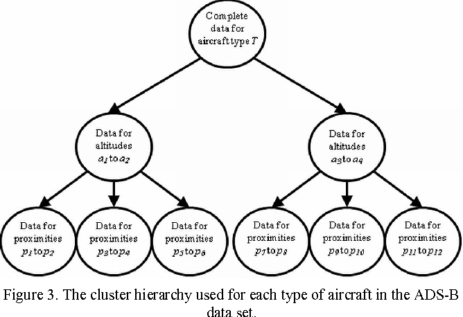 Figure 3. The cluster hierarchy used for each type of aircraft in the ADS-B data set.