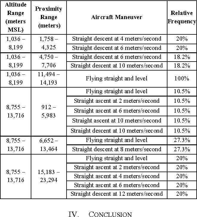 TABLE I. THE FREQUENCIES OF AIRCRAFT MANEUVERS FOR GULFSTREAM III AIRCRAFT. SAMPLE SIZE WAS 58 PATH SEGMENTS.