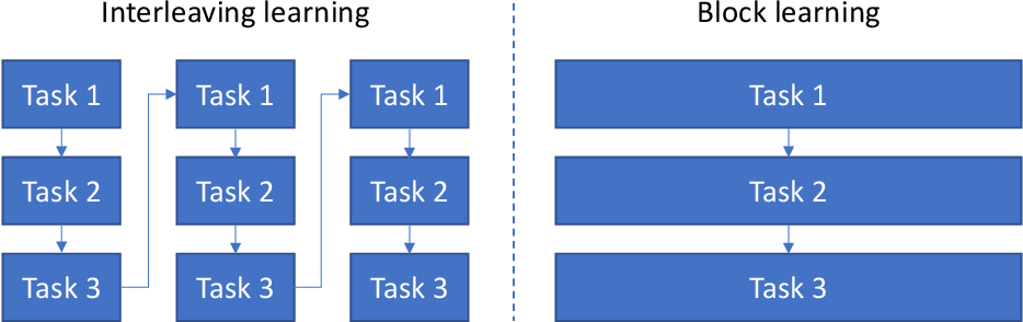 Figure 1 for Interleaving Learning, with Application to Neural Architecture Search
