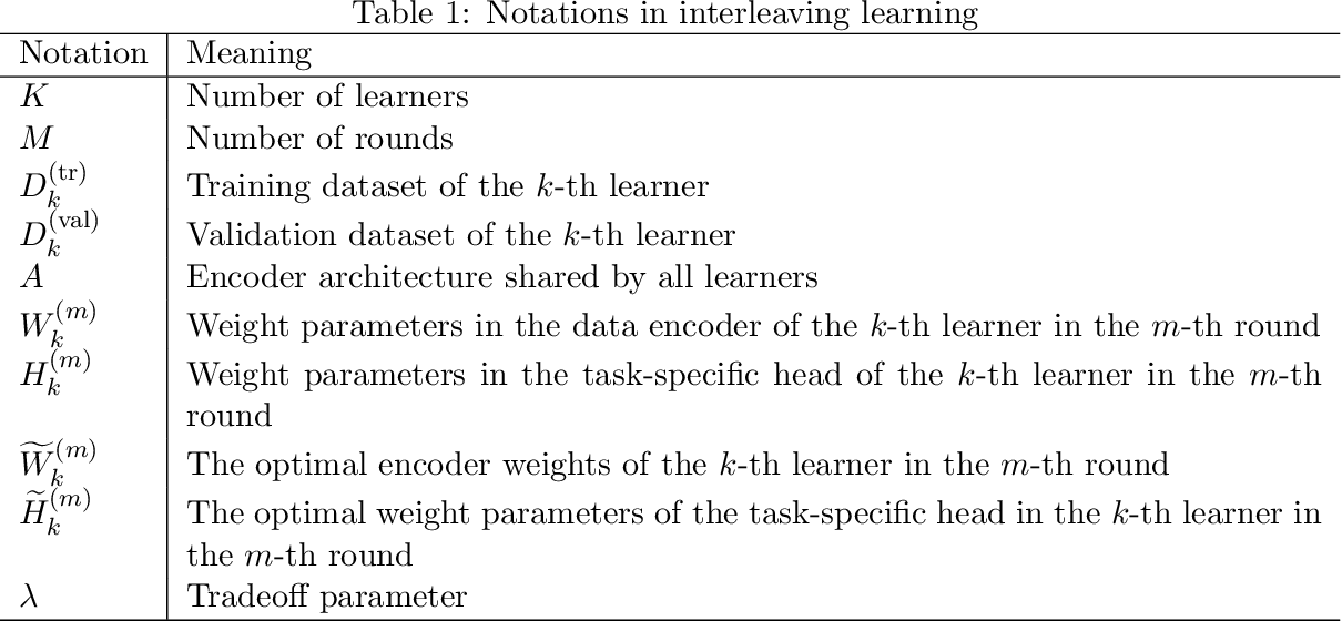 Figure 2 for Interleaving Learning, with Application to Neural Architecture Search