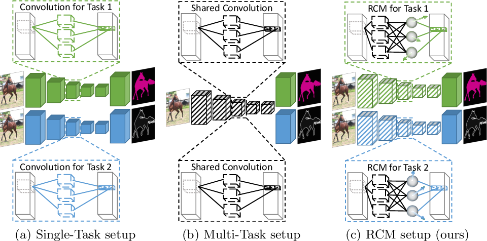 Figure 1 for Reparameterizing Convolutions for Incremental Multi-Task Learning without Task Interference
