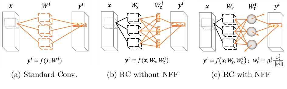 Figure 3 for Reparameterizing Convolutions for Incremental Multi-Task Learning without Task Interference