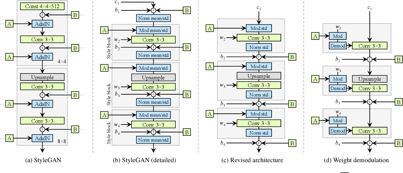 Figure 3 for Analyzing and Improving the Image Quality of StyleGAN