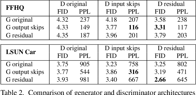 Figure 4 for Analyzing and Improving the Image Quality of StyleGAN