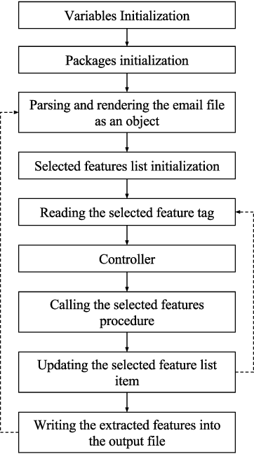 Figure 3 for EMFET: E-mail Features Extraction Tool