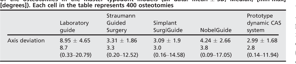 Table 2. Angular deviation of the axis of the osteotomies in the test models compared to the axis of the osteotomies in the master typodont models (all data: mean SD, Median, [min-max] [degrees]). Each cell in the table represents 400 osteotomies