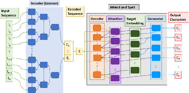 Figure 1 for Quantifying and Maximizing the Benefits of Back-End Noise Adaption on Attention-Based Speech Recognition Models
