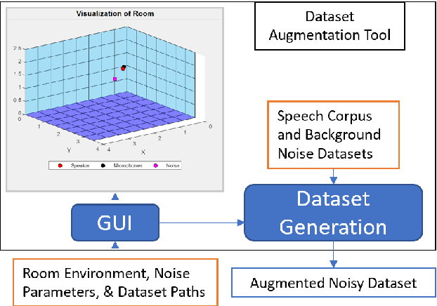 Figure 3 for Quantifying and Maximizing the Benefits of Back-End Noise Adaption on Attention-Based Speech Recognition Models
