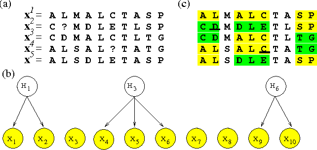 Figure 1 for Discovering Patterns in Biological Sequences by Optimal Segmentation