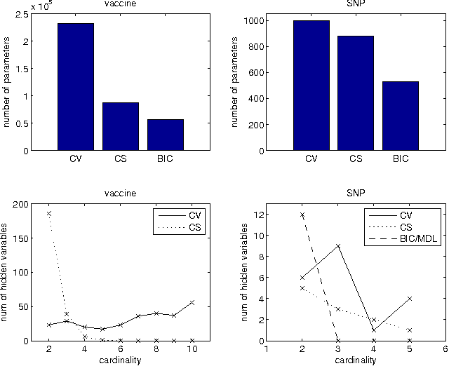 Figure 3 for Discovering Patterns in Biological Sequences by Optimal Segmentation