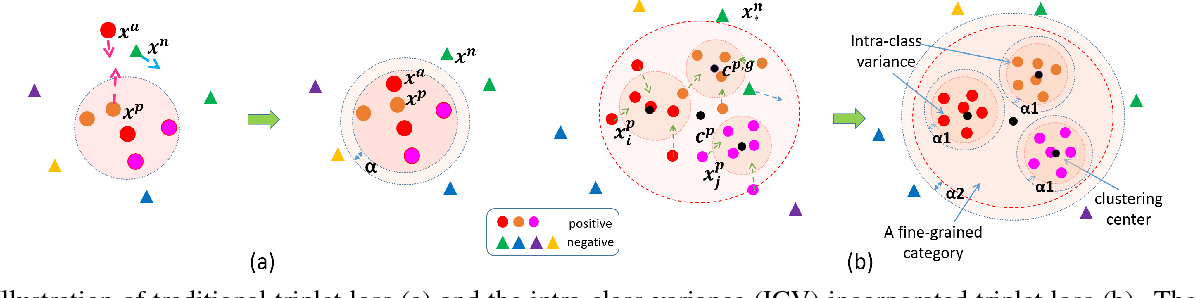 Figure 1 for Incorporating Intra-Class Variance to Fine-Grained Visual Recognition