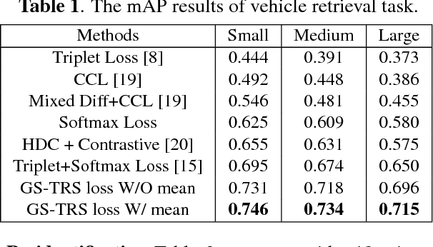 Figure 2 for Incorporating Intra-Class Variance to Fine-Grained Visual Recognition