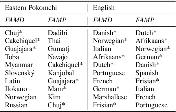 Figure 1 for Family of Origin and Family of Choice: Massively Parallel Lexiconized Iterative Pretraining for Severely Low Resource Machine Translation