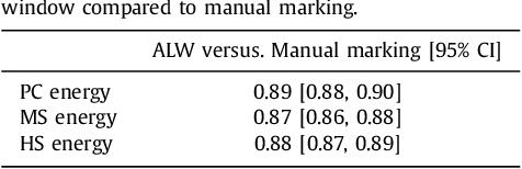 Figure 2 for Adaptive Local Window for Level Set Segmentation of CT and MRI Liver Lesions