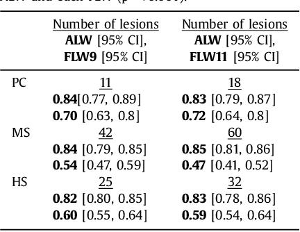 Figure 4 for Adaptive Local Window for Level Set Segmentation of CT and MRI Liver Lesions