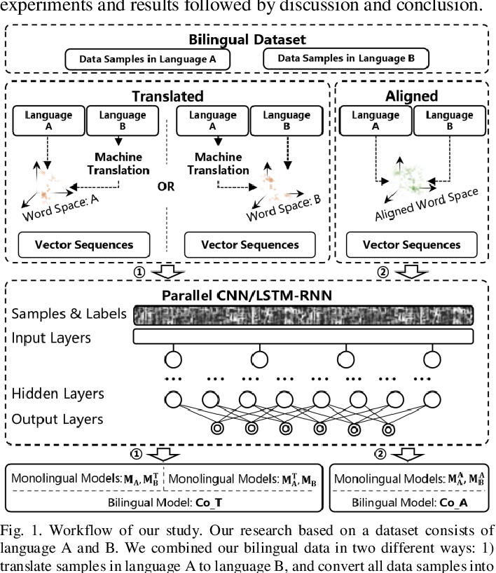 Figure 1 for Cross-lingual Data Transformation and Combination for Text Classification