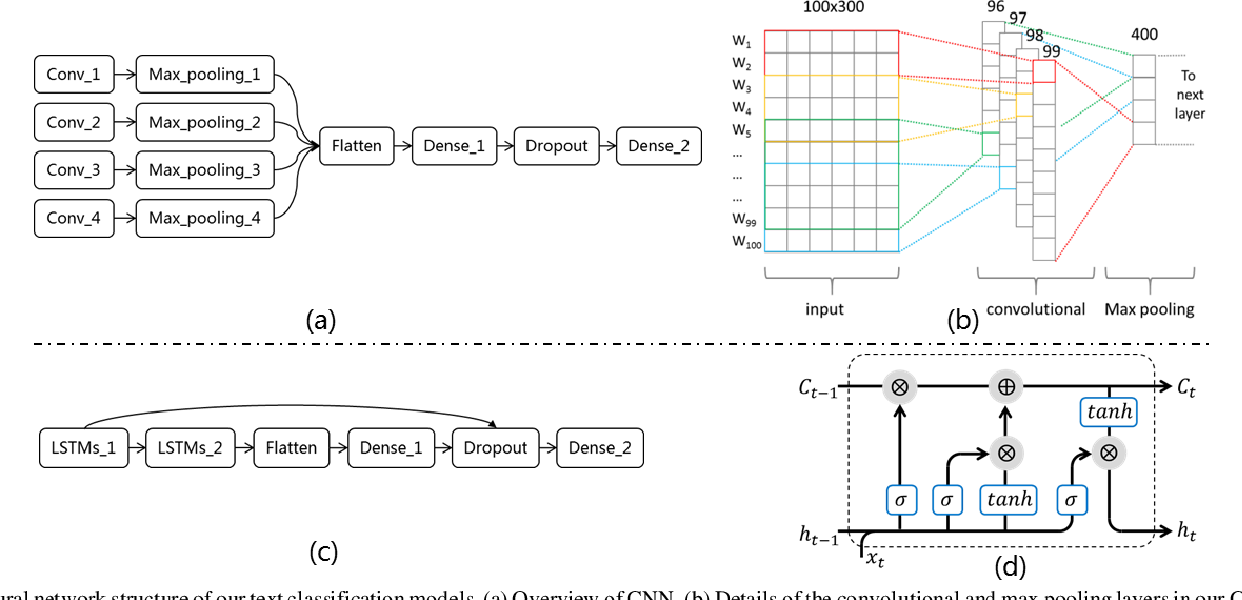 Figure 2 for Cross-lingual Data Transformation and Combination for Text Classification