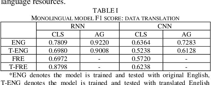 Figure 3 for Cross-lingual Data Transformation and Combination for Text Classification