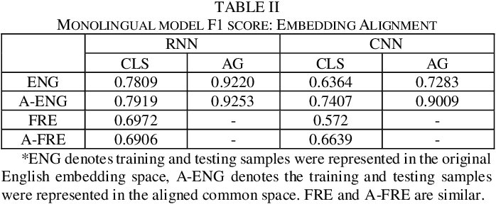 Figure 4 for Cross-lingual Data Transformation and Combination for Text Classification