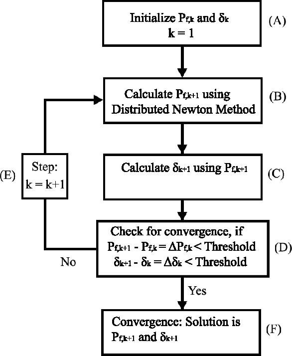 Distributed newton method for computing real decoupled power