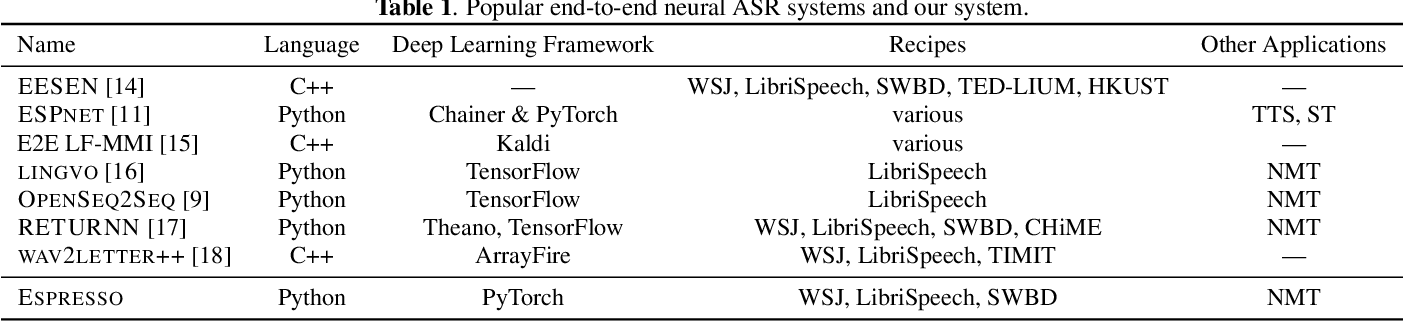 Figure 1 for Espresso: A Fast End-to-end Neural Speech Recognition Toolkit