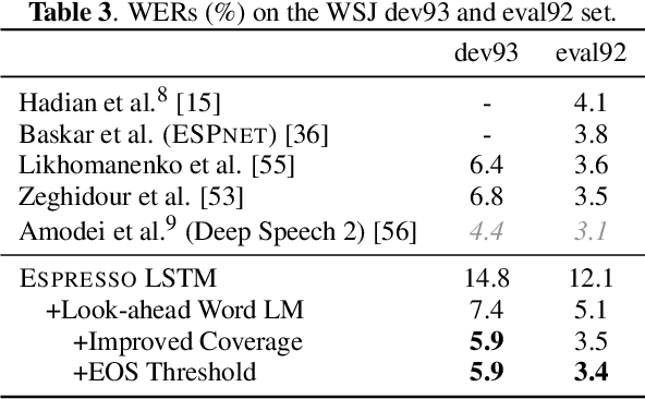 Figure 4 for Espresso: A Fast End-to-end Neural Speech Recognition Toolkit