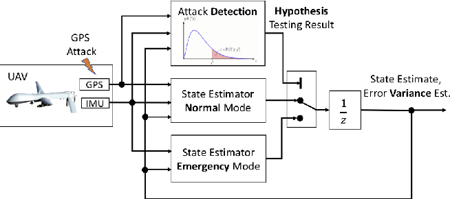Figure 1 for Towards Resilient UAV: Escape Time in GPS Denied Environment with Sensor Drift