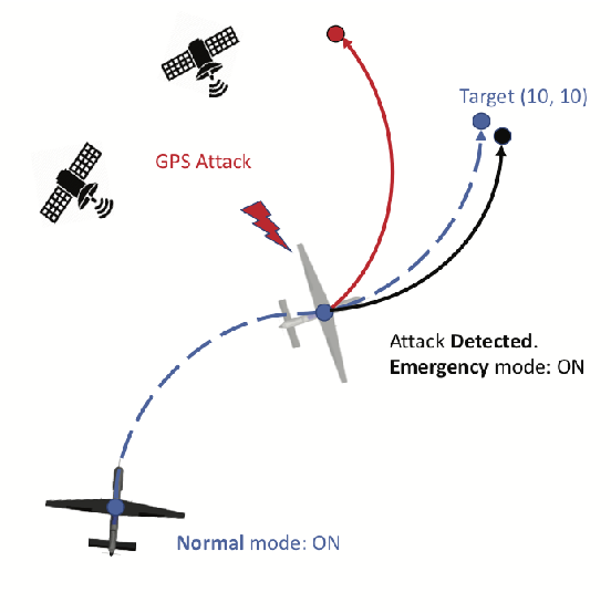 Figure 3 for Towards Resilient UAV: Escape Time in GPS Denied Environment with Sensor Drift