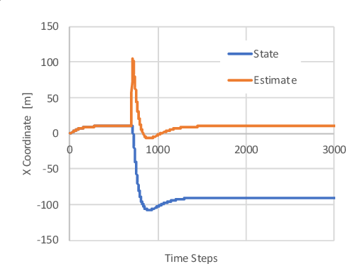 Figure 4 for Towards Resilient UAV: Escape Time in GPS Denied Environment with Sensor Drift