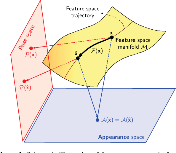 Figure 1 for Feature Space Transfer for Data Augmentation