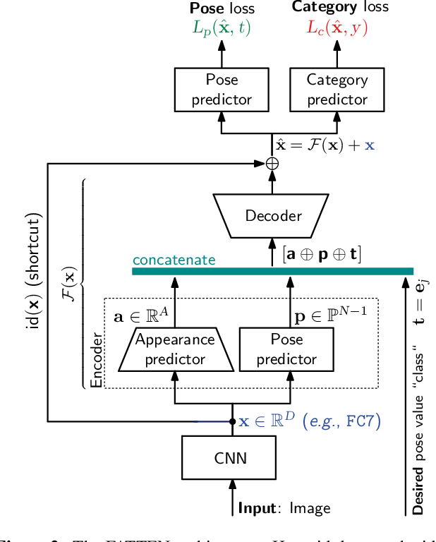 Figure 3 for Feature Space Transfer for Data Augmentation