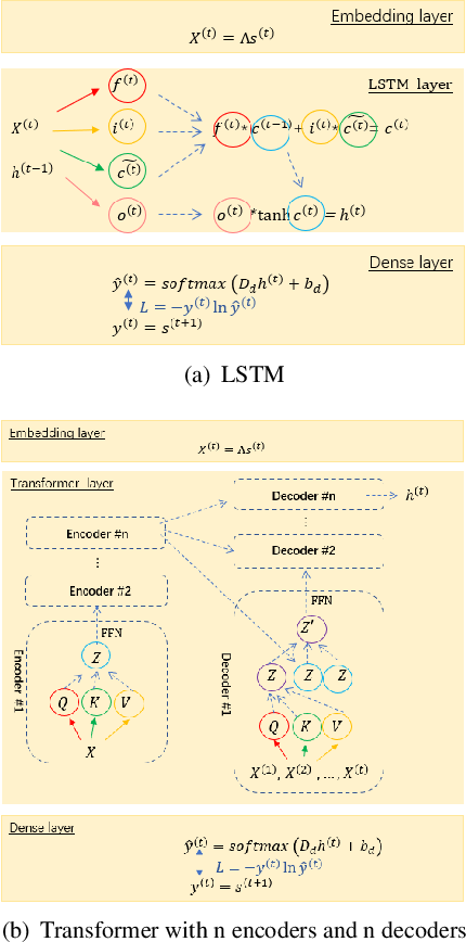 Figure 1 for A Note on Learning Rare Events in Molecular Dynamics using LSTM and Transformer