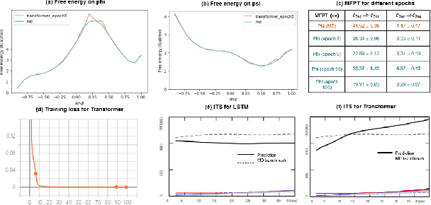 Figure 4 for A Note on Learning Rare Events in Molecular Dynamics using LSTM and Transformer