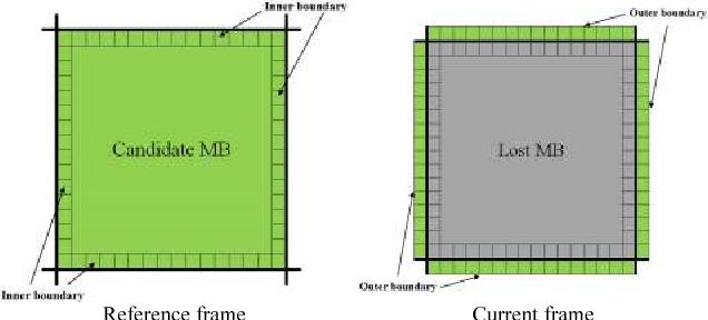 Figure 1 for A Novel Boundary Matching Algorithm for Video Temporal Error Concealment