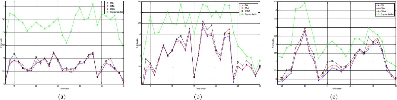 Figure 3 for A Novel Boundary Matching Algorithm for Video Temporal Error Concealment