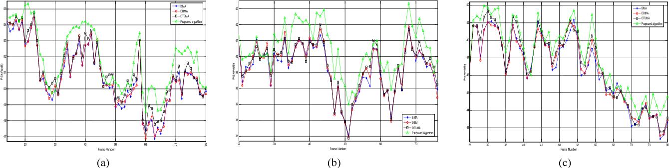 Figure 4 for A Novel Boundary Matching Algorithm for Video Temporal Error Concealment