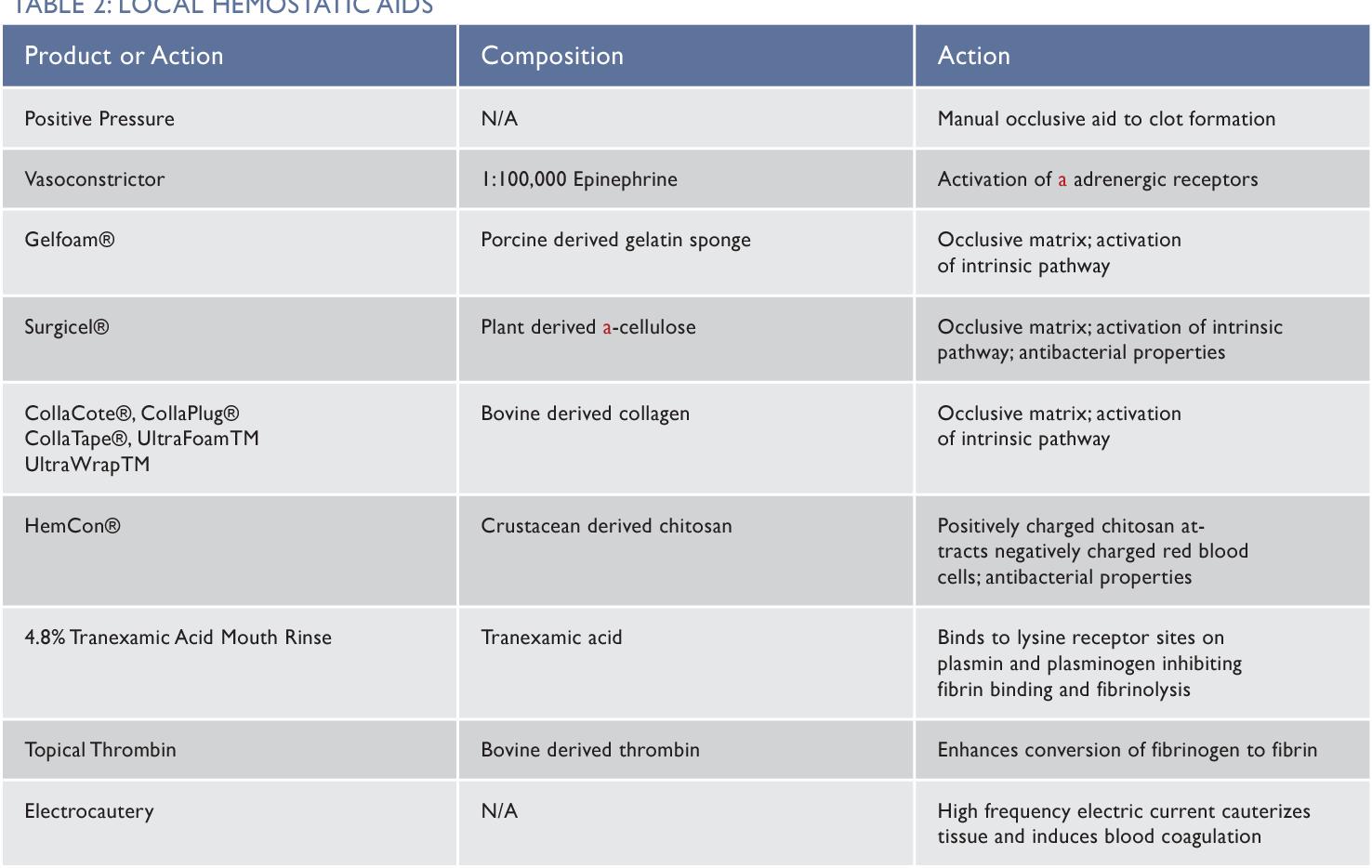 TABLE 2: LOCAL HEMOSTATIC AIDS