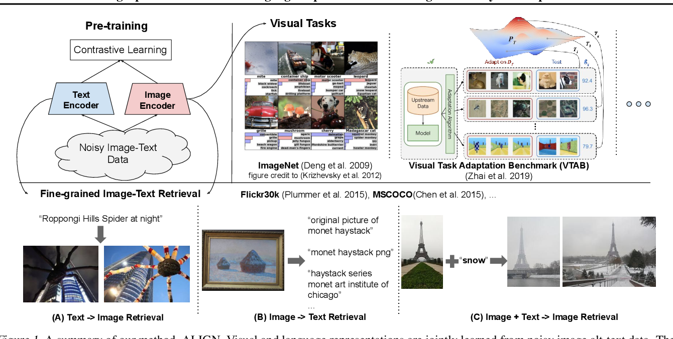 Figure 1 for Scaling Up Visual and Vision-Language Representation Learning With Noisy Text Supervision