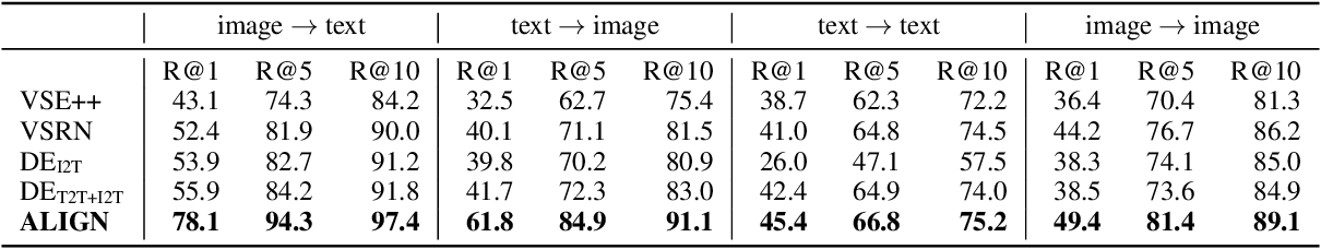 Figure 4 for Scaling Up Visual and Vision-Language Representation Learning With Noisy Text Supervision