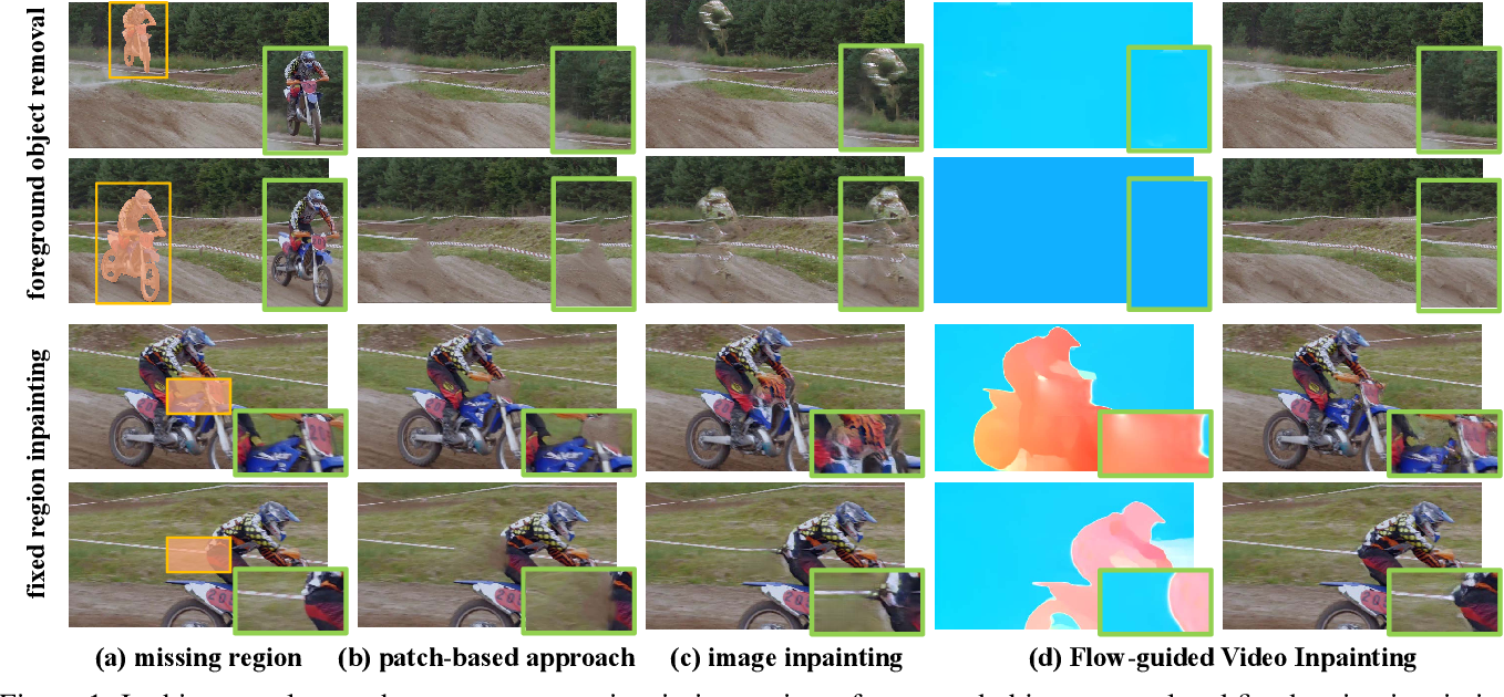 Figure 1 for Deep Flow-Guided Video Inpainting