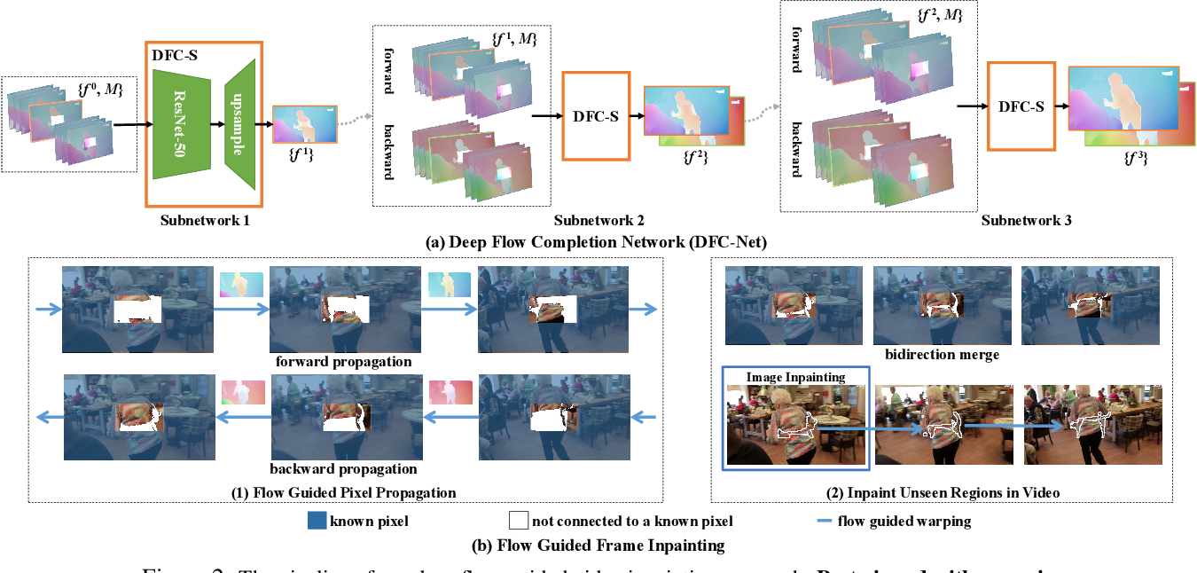 Figure 3 for Deep Flow-Guided Video Inpainting