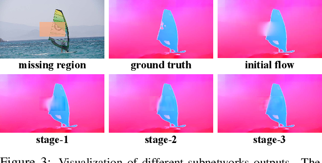 Figure 4 for Deep Flow-Guided Video Inpainting