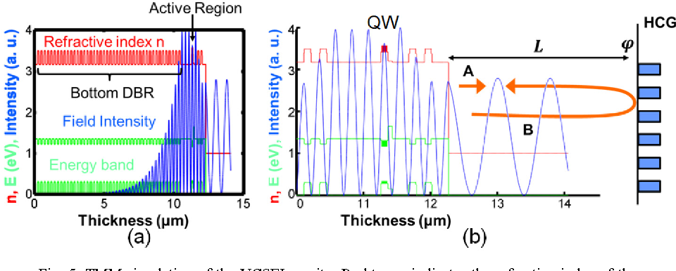 Figure 5 from Heterogeneously integrated long-wavelength